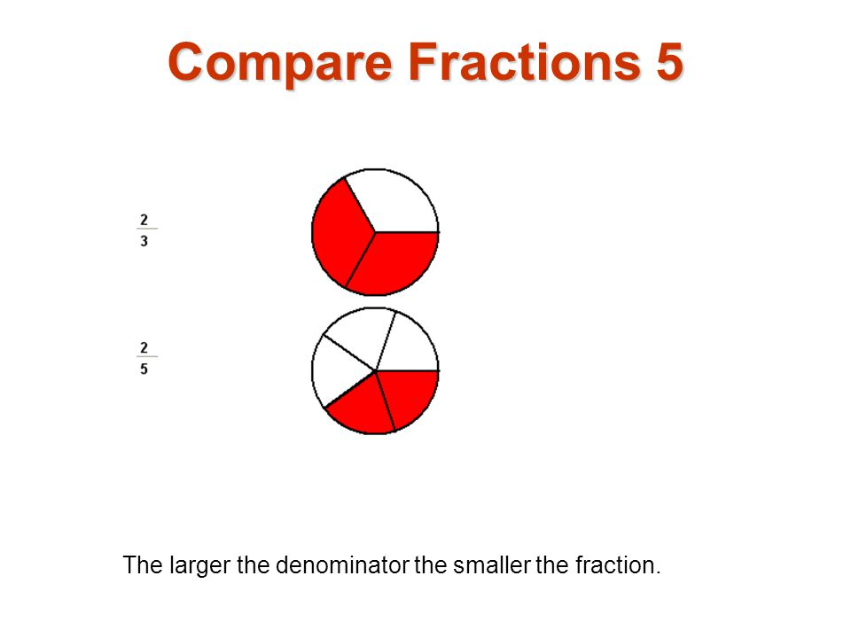 The larger the denominator the smaller the fraction. Compare Fractions 5
