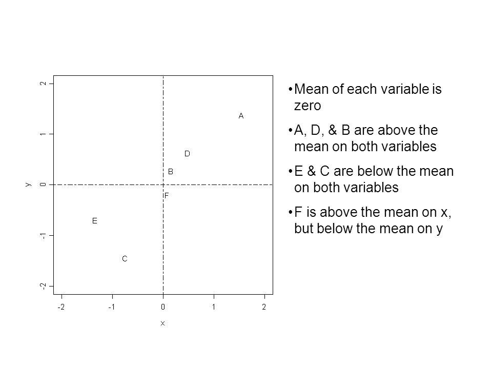 Mean of each variable is zero A, D, & B are above the mean on both variables E & C are below the mean on both variables F is above the mean on x, but