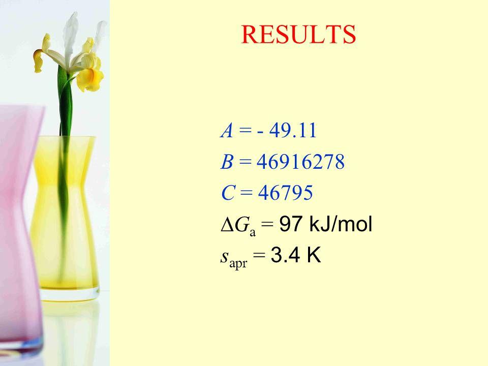 RESULTS A = - 49.11 B = 46916278 C = 46795  G a = 97 kJ/mol s apr = 3.4 K