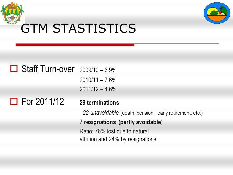 GTM STASTISTICS  Staff Turn-over 2009/10 – 6.9% 2010/11 – 7.6% 2011/12 – 4.6%  For 2011/12 29 terminations - 22 unavoidable (death, pension, early retirement, etc.) 7 resignations (partly avoidable ) Ratio: 76% lost due to natural attrition and 24% by resignations