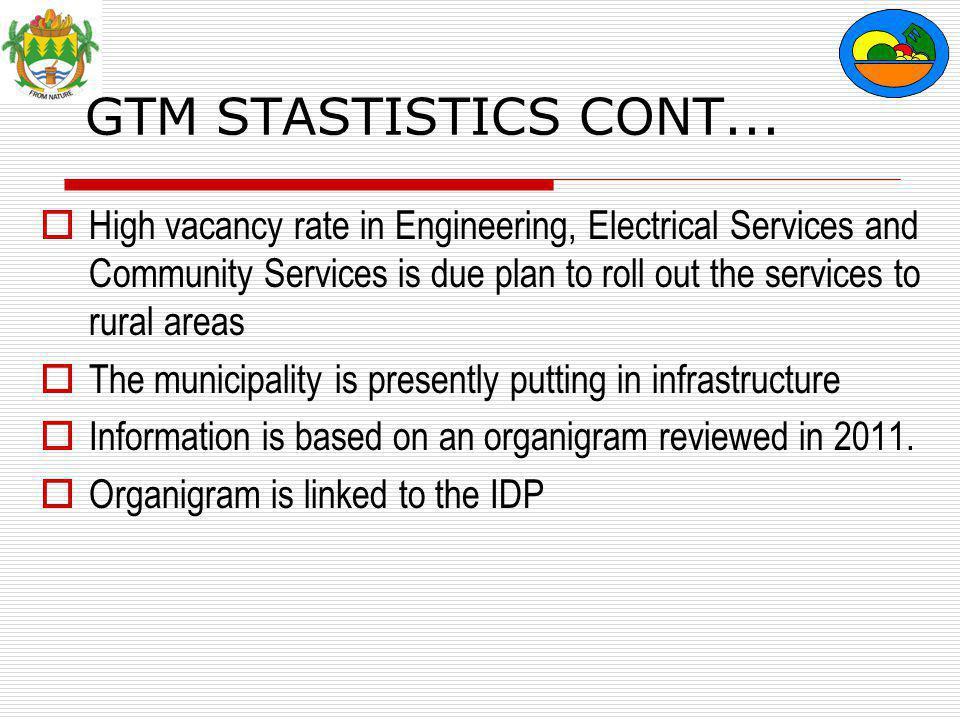 GTM STASTISTICS CONT...