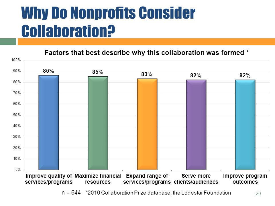 Why Do Nonprofits Consider Collaboration 20