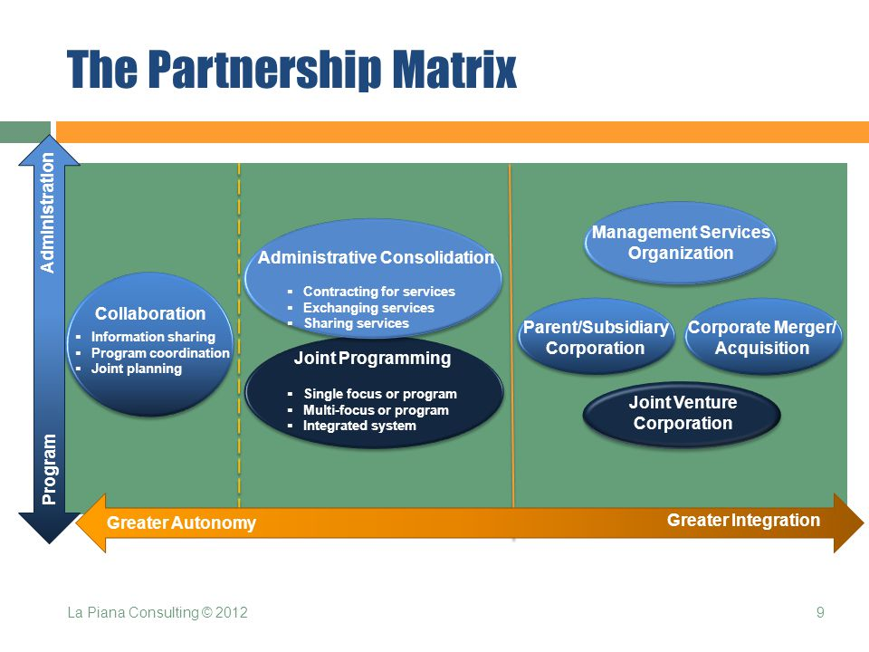 The Partnership Matrix Greater Autonomy Greater Integration Program Administration Administrative Consolidation Joint Programming  Single focus or program  Multi-focus or program  Integrated system  Contracting for services  Exchanging services  Sharing services  Information sharing  Program coordination  Joint planning Collaboration Management Services Organization Parent/Subsidiary Corporation Corporate Merger/ Acquisition Joint Venture Corporation 9La Piana Consulting © 2012