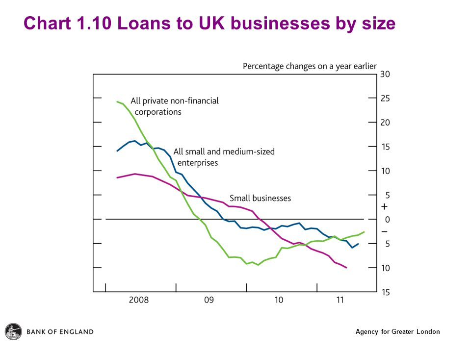 Agency for Greater London Chart 1.10 Loans to UK businesses by size