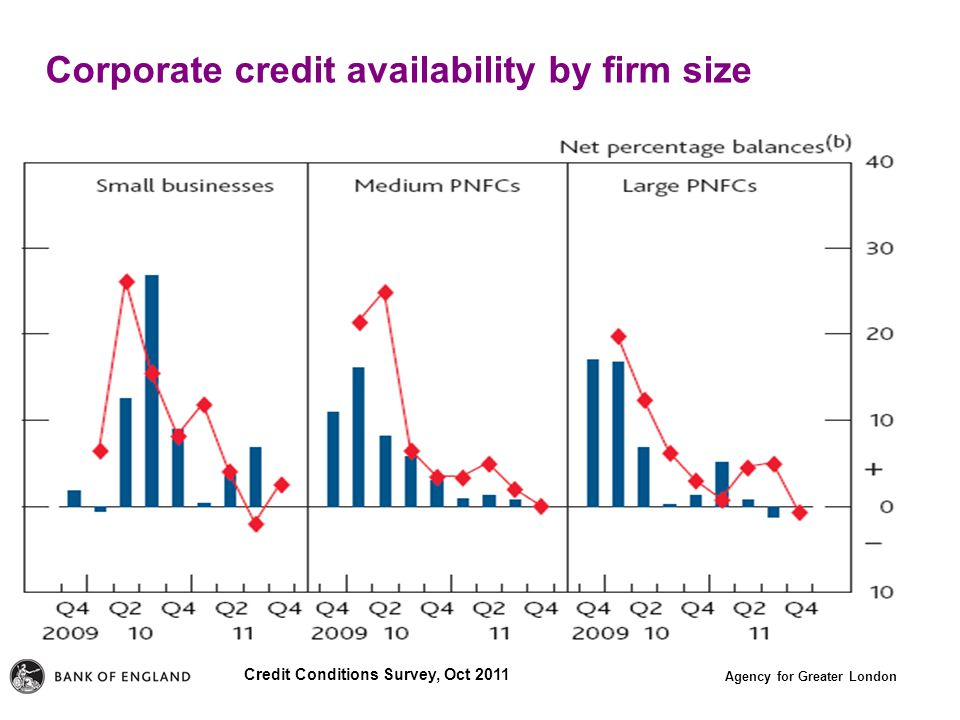 Agency for Greater London Corporate credit availability by firm size Credit Conditions Survey, Oct 2011