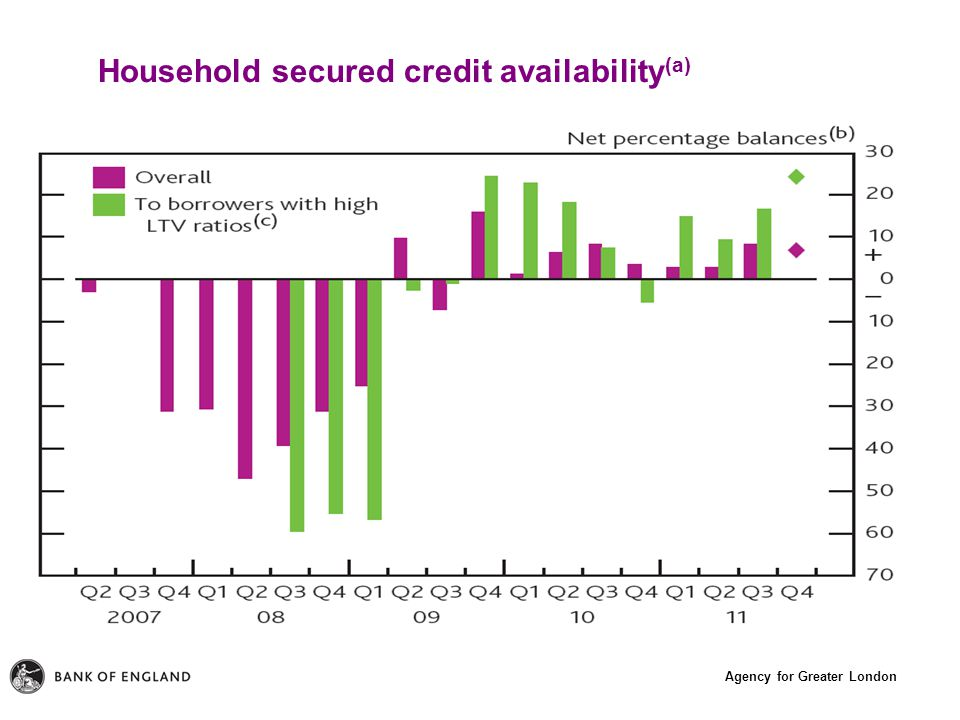 Agency for Greater London Household secured credit availability (a)