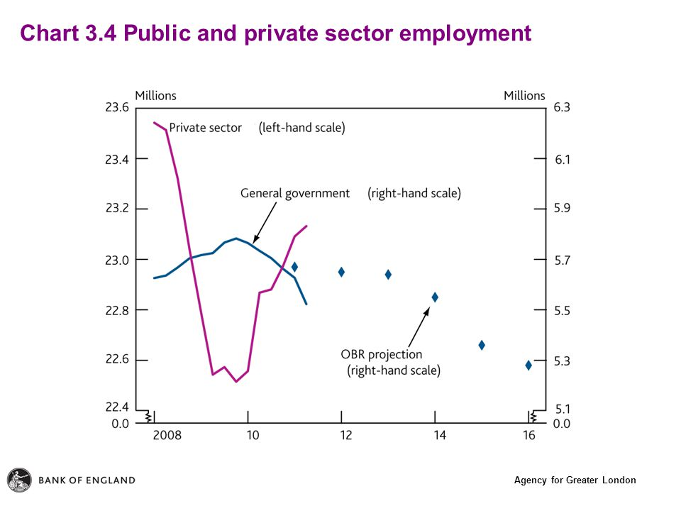 Agency for Greater London Chart 3.4 Public and private sector employment
