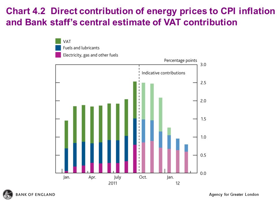 Agency for Greater London Chart 4.2 Direct contribution of energy prices to CPI inflation and Bank staff's central estimate of VAT contribution
