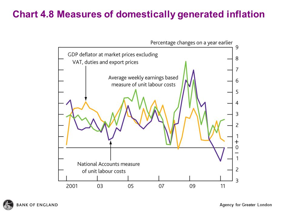 Agency for Greater London Chart 4.8 Measures of domestically generated inflation