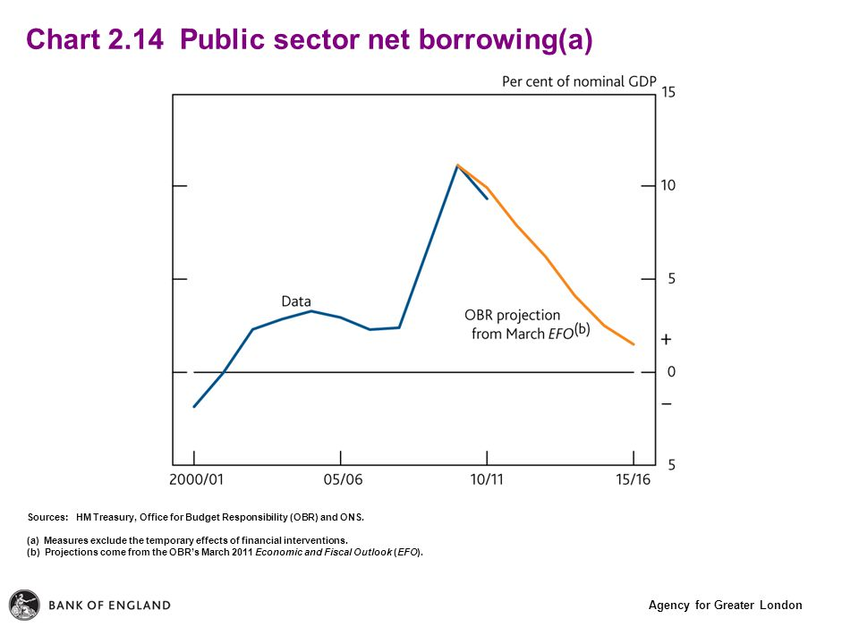 Agency for Greater London Chart 2.14 Public sector net borrowing(a) Sources: HM Treasury, Office for Budget Responsibility (OBR) and ONS.