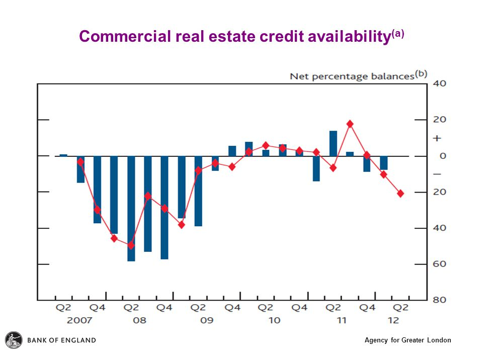 Agency for Greater London Commercial real estate credit availability (a)