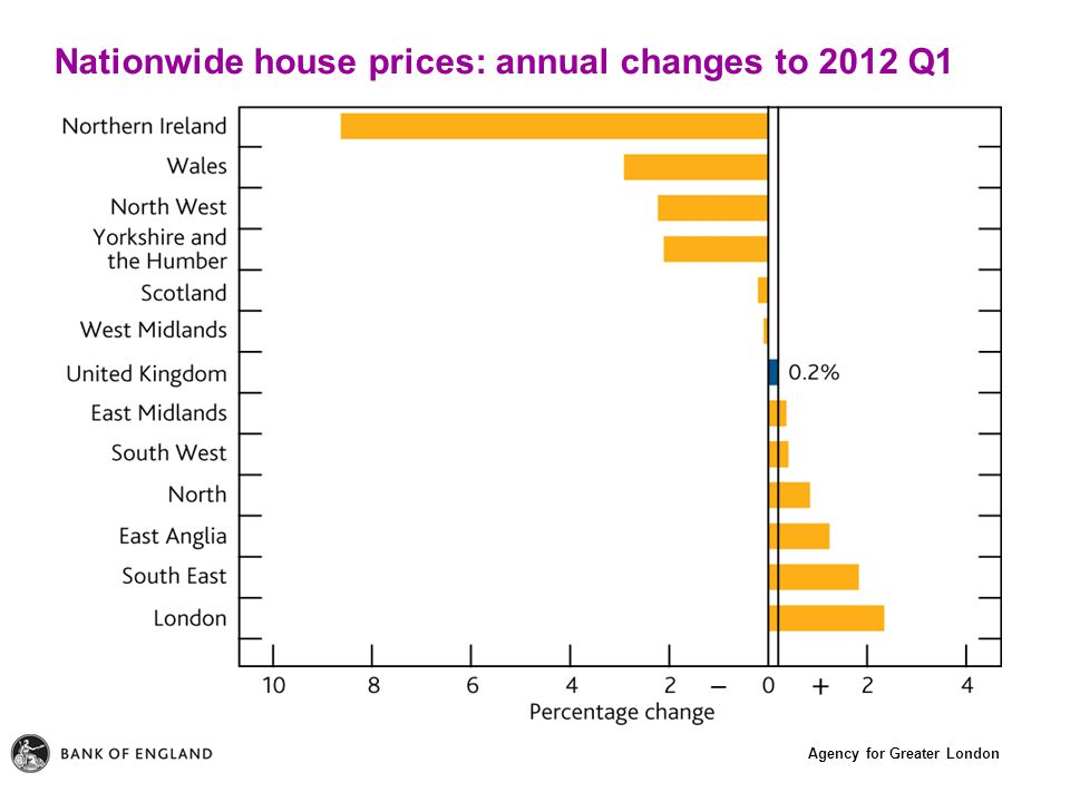 Agency for Greater London Nationwide house prices: annual changes to 2012 Q1