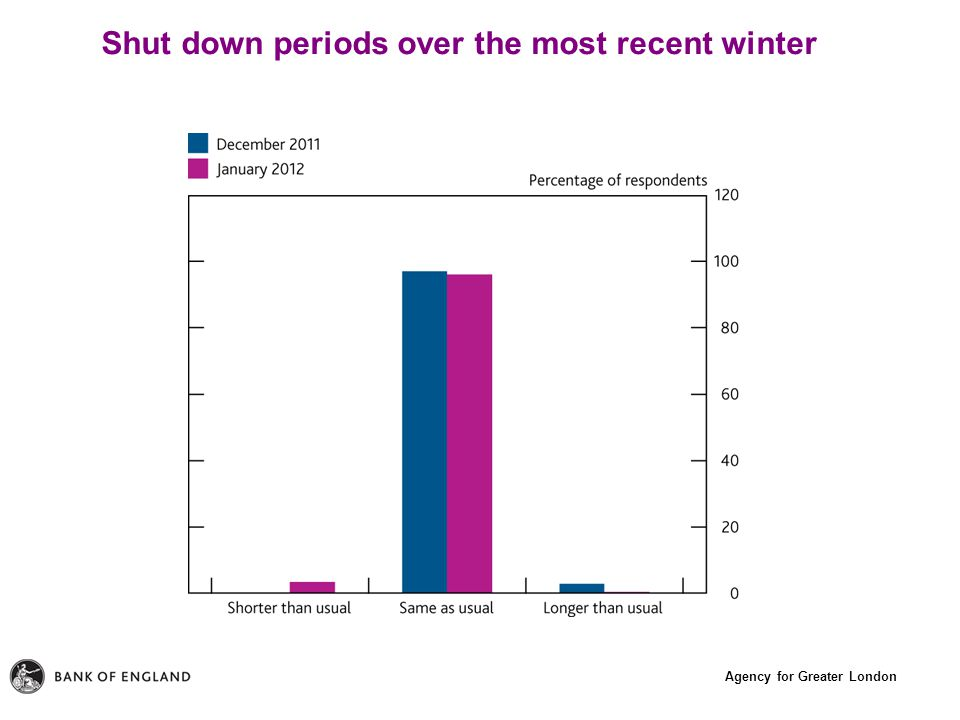 Agency for Greater London Shut down periods over the most recent winter