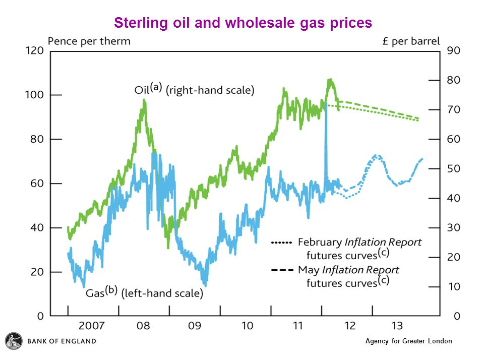 Agency for Greater London Sterling oil and wholesale gas prices