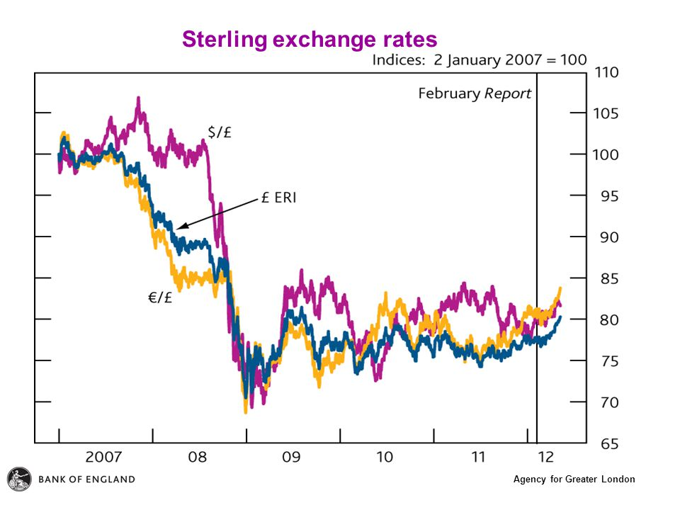 Agency for Greater London Sterling exchange rates