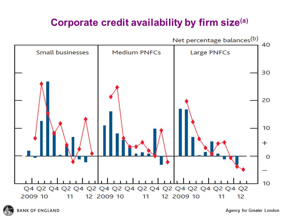 Agency for Greater London Corporate credit availability by firm size (a)