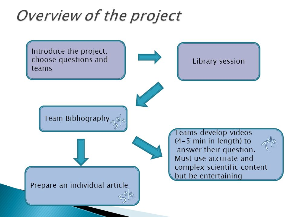 Introduce the project, choose questions and teams Library session Team Bibliography Prepare an individual article Teams develop videos (4-5 min in length) to answer their question.