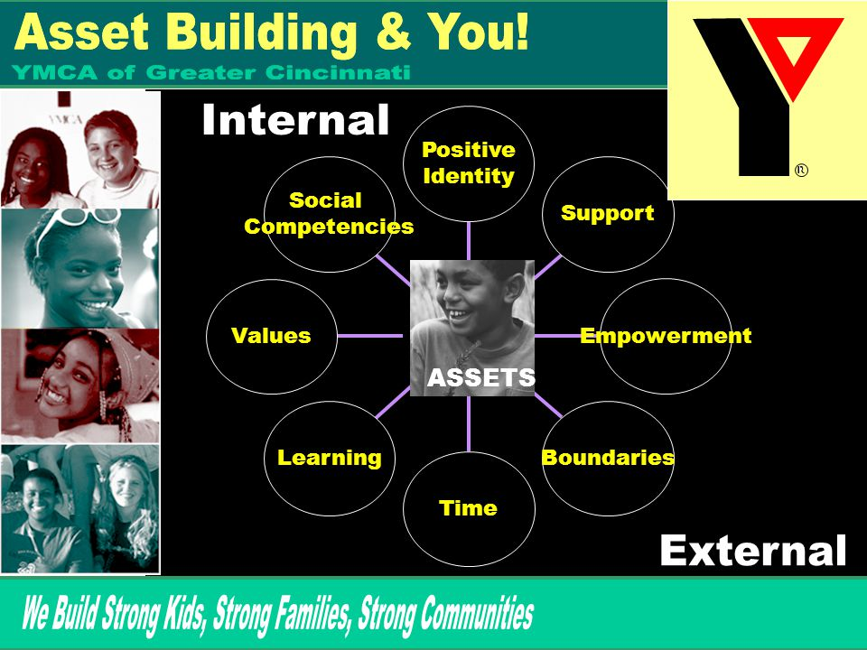 Social Competencies Values Learning Time Boundaries Empowerment Support Positive Identity ASSETS