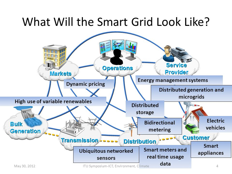 What Will the Smart Grid Look Like? 4 High use of variable renewables Distributed generation and microgrids Ubiquitous networked sensors Smart meters
