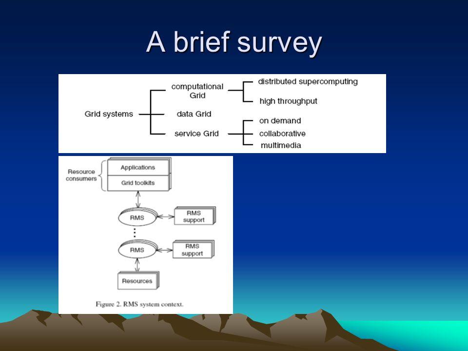 A brief survey