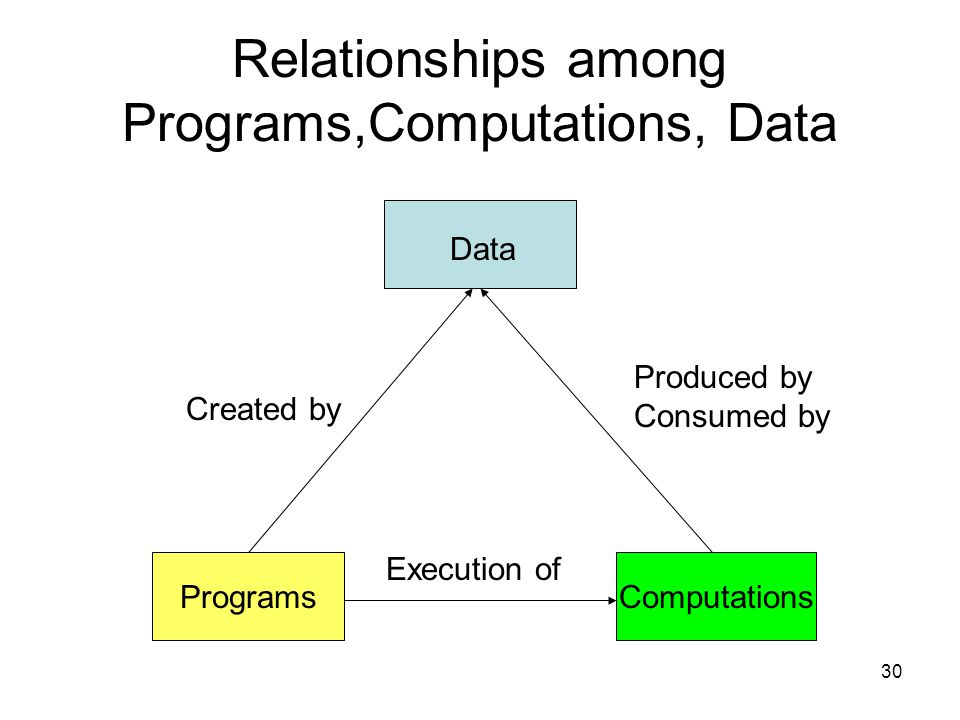 30 Relationships among Programs,Computations, Data ComputationsPrograms Data Created by Execution of Produced by Consumed by