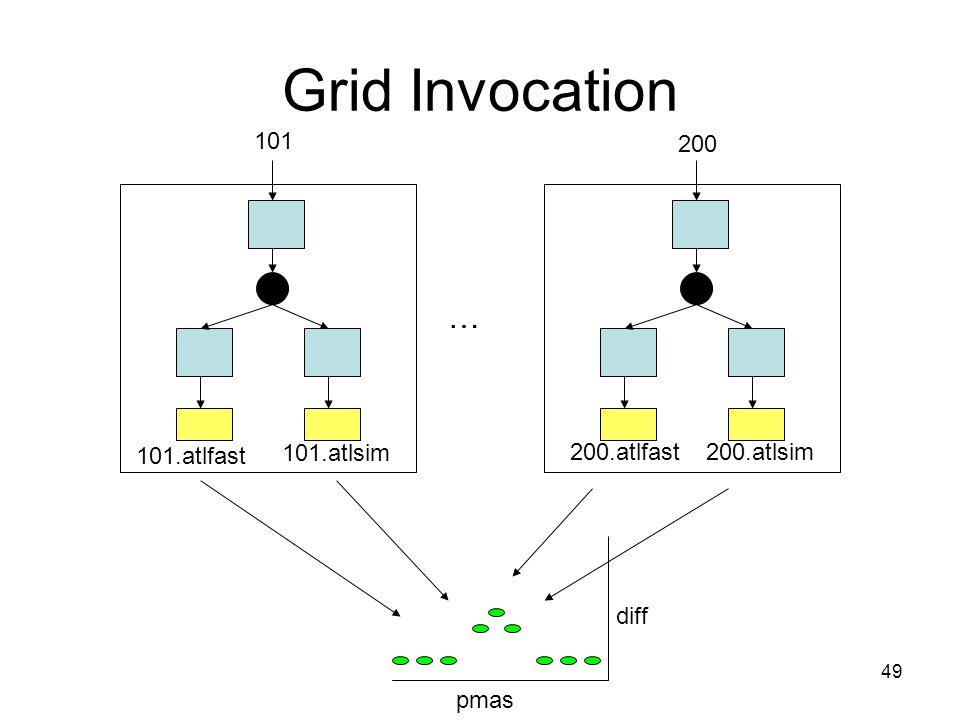 49 Grid Invocation pmas diff 101 200 101.atlfast 101.atlsim 200.atlfast200.atlsim …