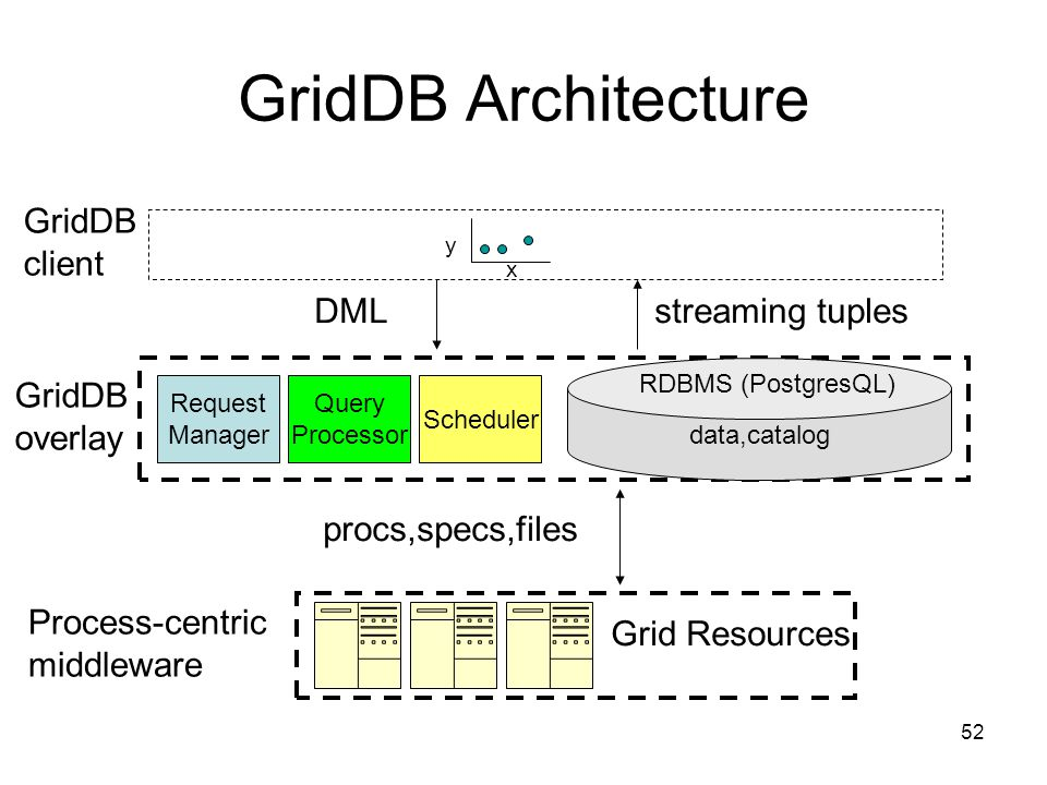52 GridDB Architecture Request Manager Query Processor Scheduler data,catalog RDBMS (PostgresQL) DMLstreaming tuples Grid Resources GridDB client GridDB overlay Process-centric middleware procs,specs,files y x