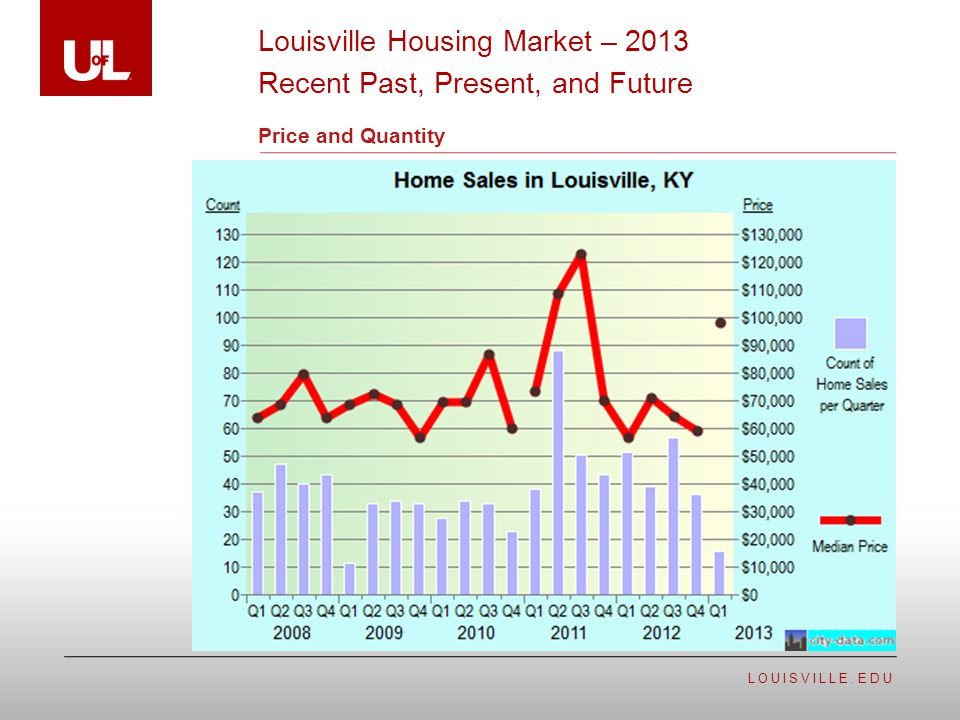 LOUISVILLE.EDU Price and Quantity Louisville Housing Market – 2013 Recent Past, Present, and Future