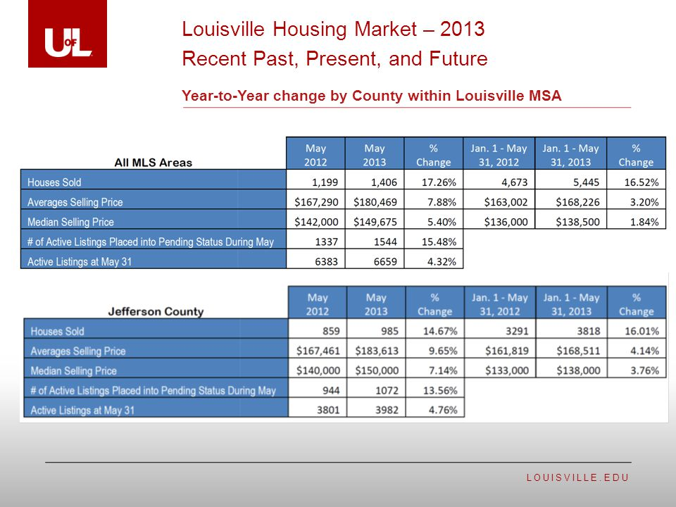 LOUISVILLE.EDU Year-to-Year change by County within Louisville MSA Louisville Housing Market – 2013 Recent Past, Present, and Future
