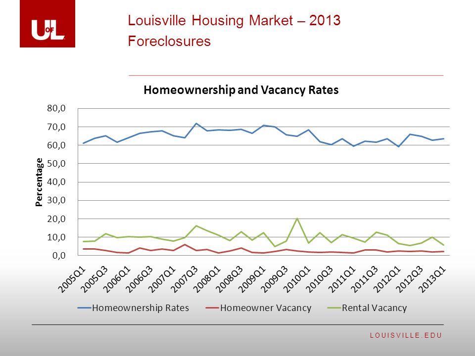 LOUISVILLE.EDU Louisville Housing Market – 2013 Foreclosures