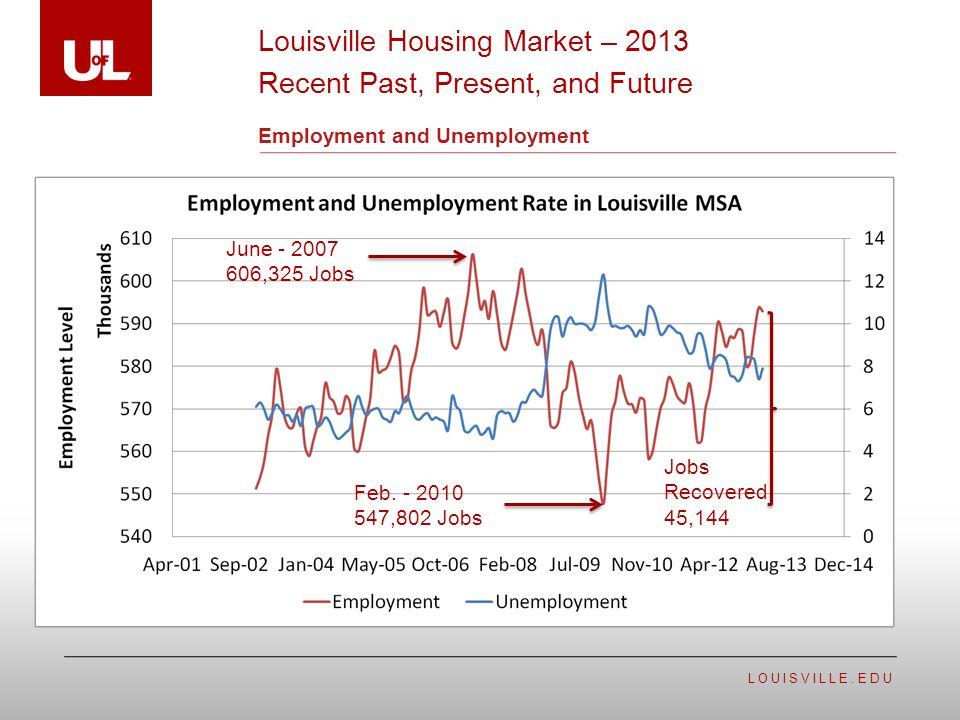 LOUISVILLE.EDU Employment and Unemployment Louisville Housing Market – 2013 Recent Past, Present, and Future June - 2007 606,325 Jobs Feb.