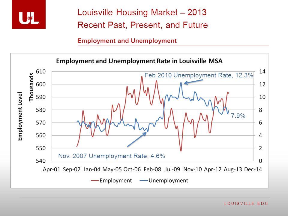 LOUISVILLE.EDU Employment and Unemployment Louisville Housing Market – 2013 Recent Past, Present, and Future Nov.