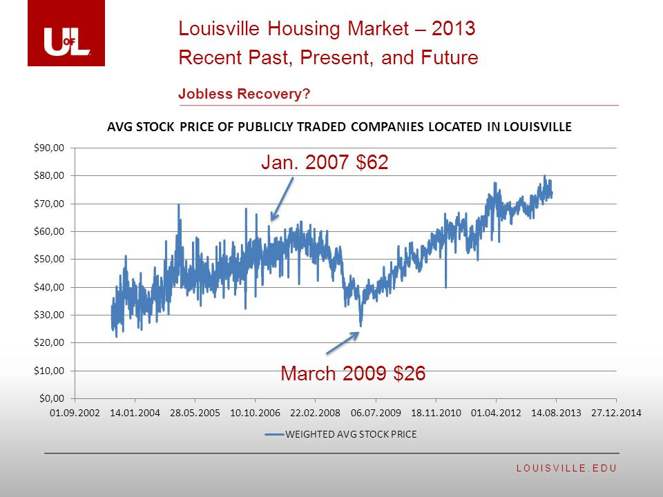 LOUISVILLE.EDU Jobless Recovery Louisville Housing Market – 2013 Recent Past, Present, and Future
