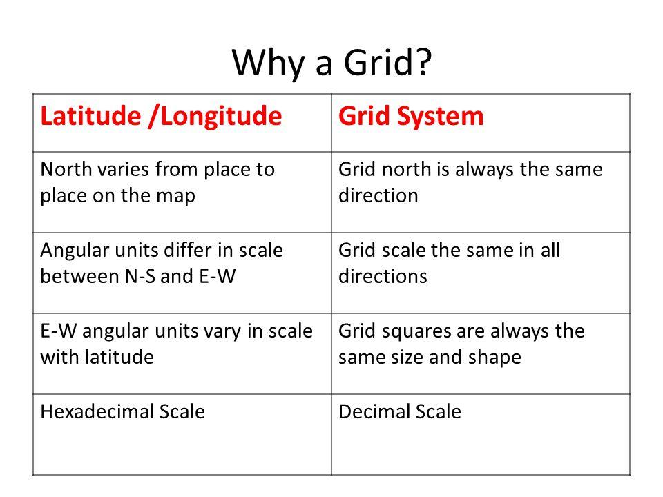 Why a Grid.