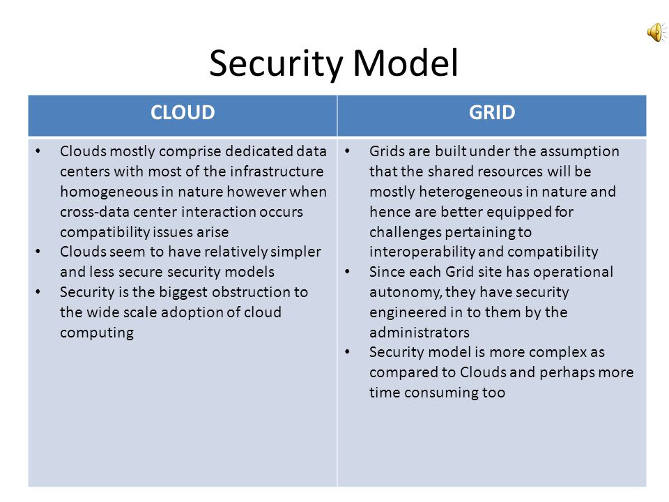 Application Model CLOUDGRID Cloud computing is still in its infancy so the app space has not yet been clearly understood however one can characterize