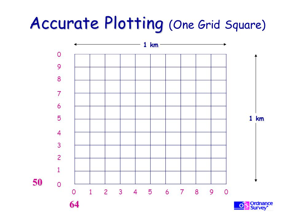 Accurate Plotting Accurate Plotting (One Grid Square) 0 2 1 6 5 4 3 8 9 7 0 12304567890 64 50 1 km