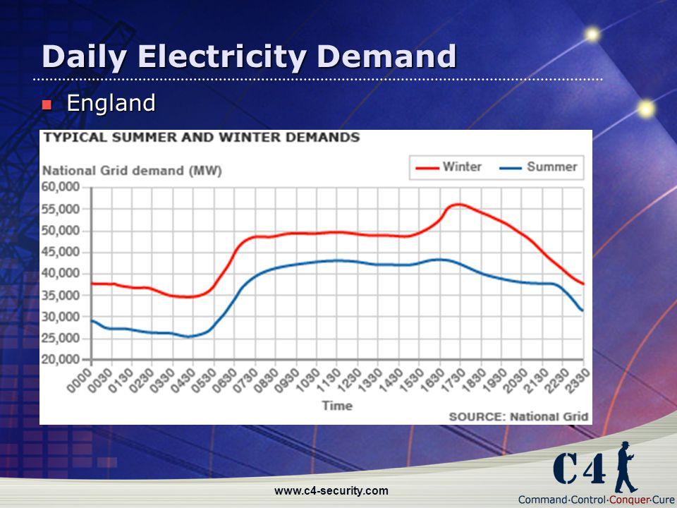 www.c4-security.com Daily Electricity Demand England England