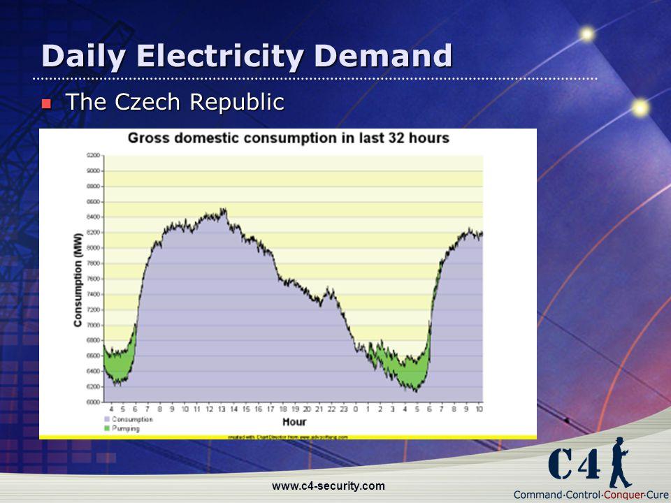 www.c4-security.com Daily Electricity Demand The Czech Republic The Czech Republic