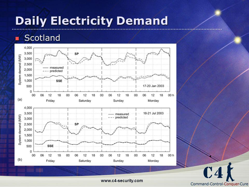 www.c4-security.com Daily Electricity Demand Scotland Scotland