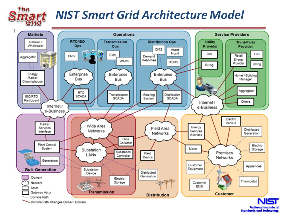 Identify Needed Functions Represent Information in Standard Information Model (IEC 61850) Represent Information in Standard Information Model (IEC 61850) DNP3 Smart Energy Profile MMS, Web Services, Other Map to Protocols Select a Specific Way to Implement each Function Interest Group, Demonstrations, PAP7, IEEE 1547 Focus Group, Others.