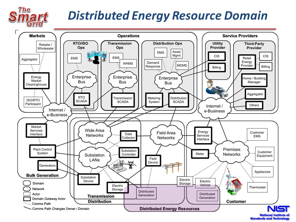 EPRI/SNL Smart Inverter Functions Phase 1 Functions: Connect/Disconnect – Non Islanding Max Generation Level Control Smart VAR Management and PF Storage Management State/Status Monitoring Event Logging Time Adjustment Status: Detailed Function Definition Complete Representation in Terms of IEC 61850 Complete (contributions made to IEC) DNP3 Mapping Completed Smart Energy Profile Mapping in Process Phase 2 Functions: Voltage Sag Ride-Through Autonomous Watt-Voltage Management (transient and steady- state) Autonomous Watt-Frequency Management Islanding Additions to State/Status Monitoring Status: In process in coordination with IEEE P1547.8 and NIST PAP7 Will be Added to the DNP3, SEP2, and other protocol mappings courtesy: Brian Seal (EPRI)