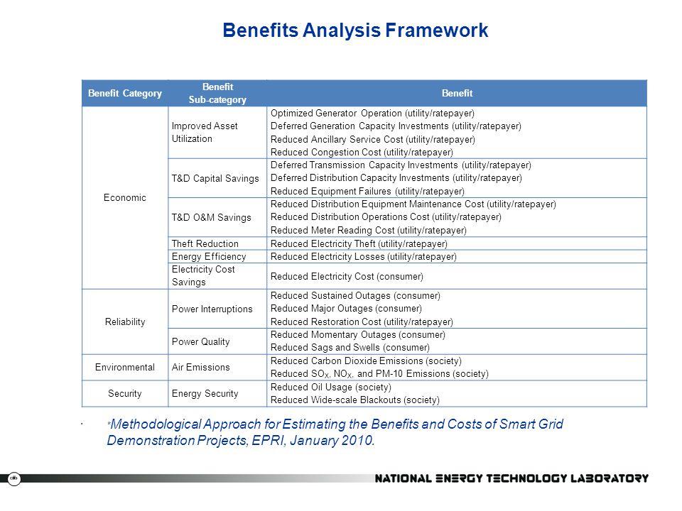 17 Benefits Analysis Framework Benefit Category Benefit Sub-category Benefit Economic Improved Asset Utilization Optimized Generator Operation (utilit