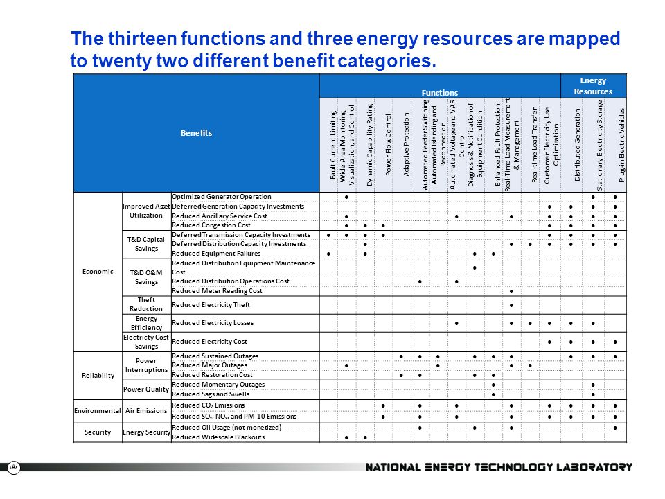 19 The thirteen functions and three energy resources are mapped to twenty two different benefit categories. Benefits Functions Energy Resources Fault