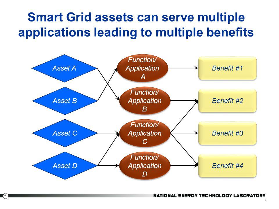 8 8 Benefit #1 Benefit #2 Benefit #3 Benefit #4 Function/ Application A Function/ Application A Function/ Application B Function/ Application B Functi