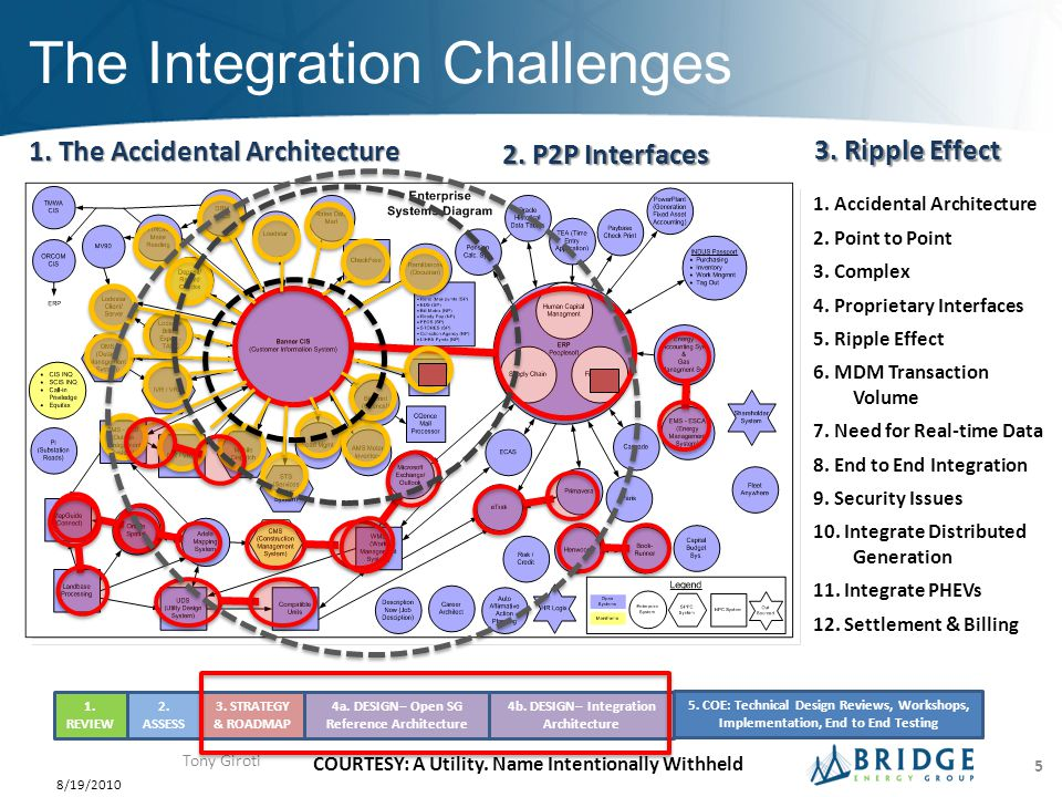 How to Measure the Challenges The Integration Complexity Challenge – With P2P architecture, the integration complexity will increase over time.