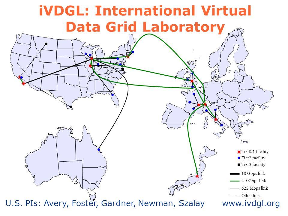 U.S. PIs: Avery, Foster, Gardner, Newman, Szalay www.ivdgl.org iVDGL: International Virtual Data Grid Laboratory Tier0/1 facility Tier2 facility 10 Gb