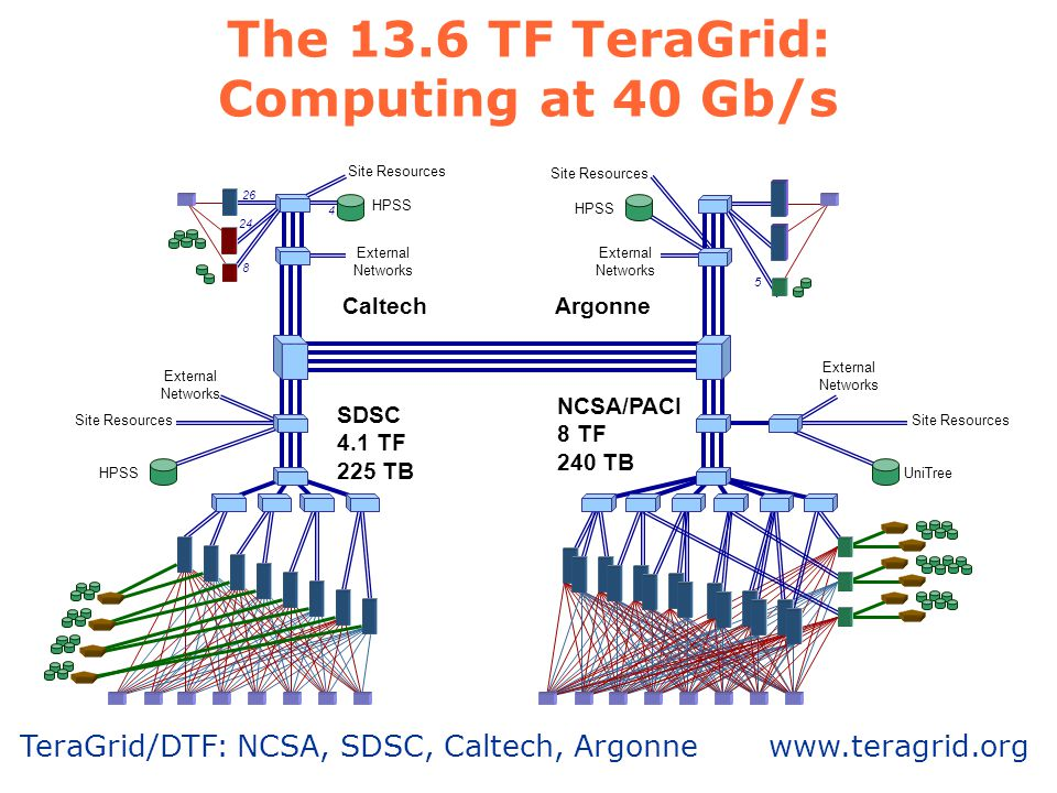 The 13.6 TF TeraGrid: Computing at 40 Gb/s 26 24 8 4 HPSS 5 UniTree External Networks Site Resources NCSA/PACI 8 TF 240 TB SDSC 4.1 TF 225 TB CaltechArgonne TeraGrid/DTF: NCSA, SDSC, Caltech, Argonne www.teragrid.org
