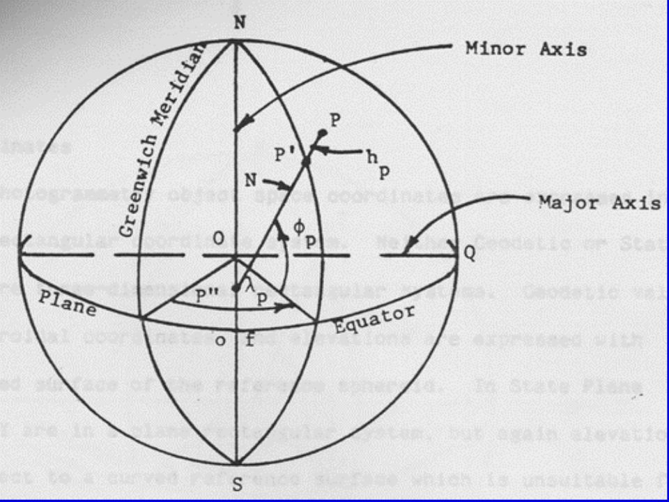 Geodetic Coordinate System System components, coordinates