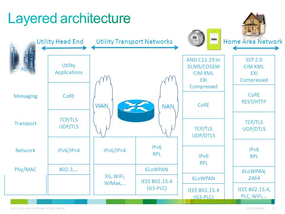 © 2010 Cisco and/or its affiliates. All rights reserved.