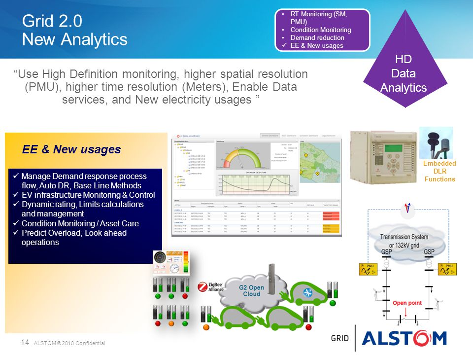 14 ALSTOM © 2010 Confidential Grid 2.0 New Analytics EE & New usages Manage Demand response process flow, Auto DR, Base Line Methods EV infrastructure